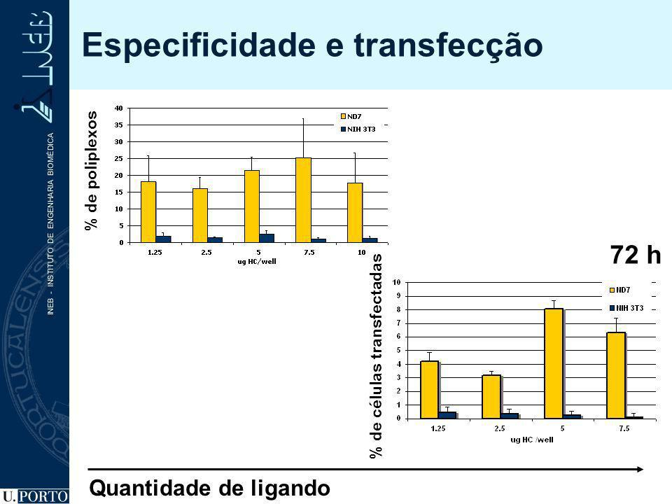 Especificidade e transfecção