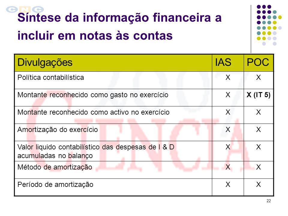 Síntese da informação financeira a incluir em notas às contas