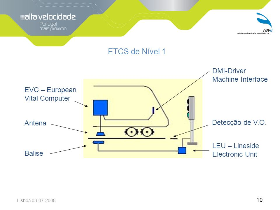 ETCS de Nível 1 DMI-Driver Machine Interface
