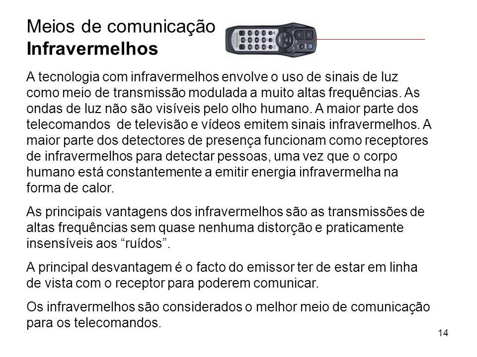 Meios de comunicação Infravermelhos