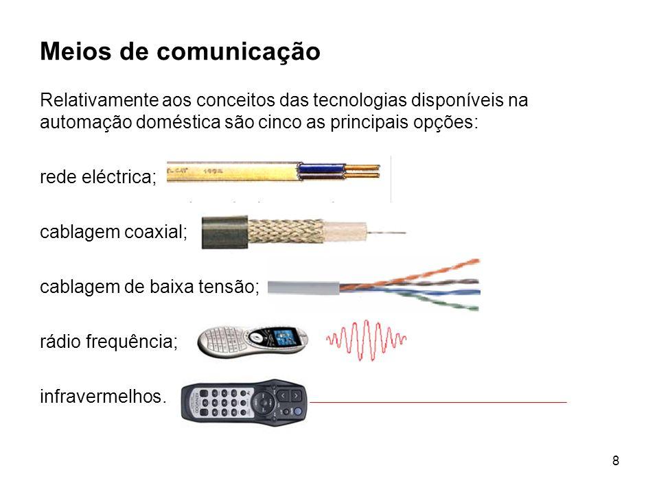 Meios de comunicação Relativamente aos conceitos das tecnologias disponíveis na automação doméstica são cinco as principais opções: