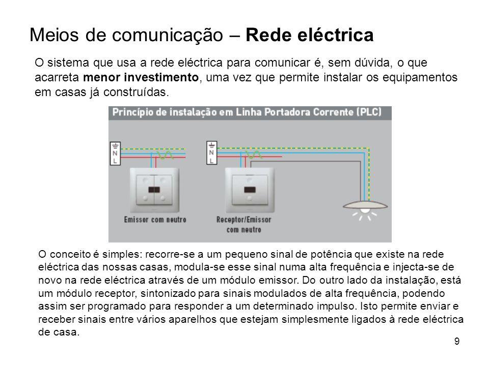 Meios de comunicação – Rede eléctrica