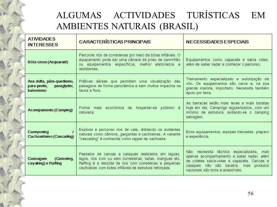 ALGUMAS ACTIVIDADES TURÍSTICAS EM AMBIENTES NATURAIS (BRASIL)