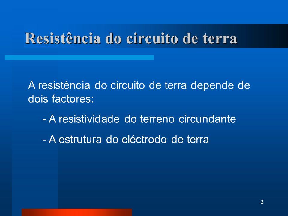 Resistência do circuito de terra