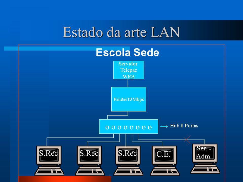 Estado da arte LAN Escola Sede o o o o o o o o S.Rec S.Rec. S.Rec C.E.
