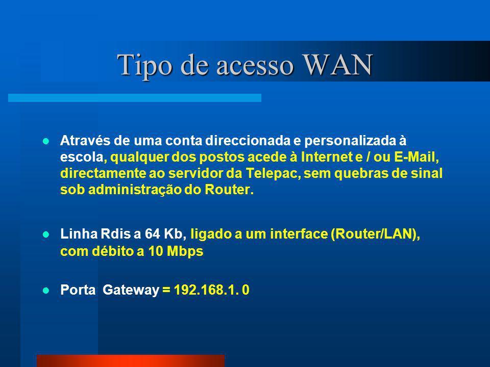 Tipo de acesso WAN