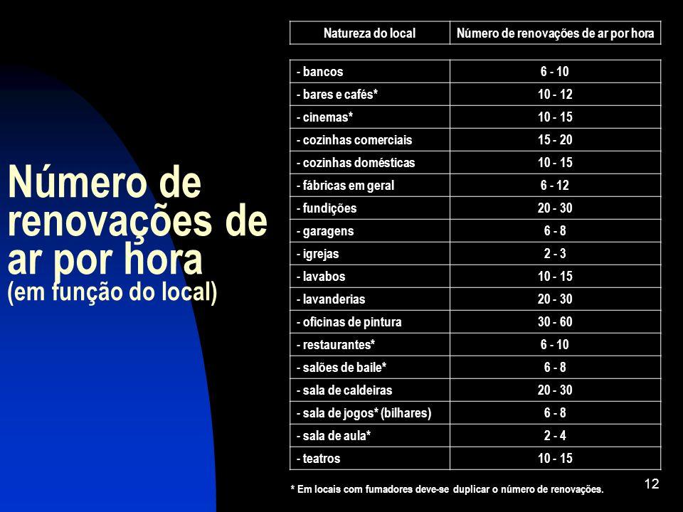 Número de renovações de ar por hora (em função do local)