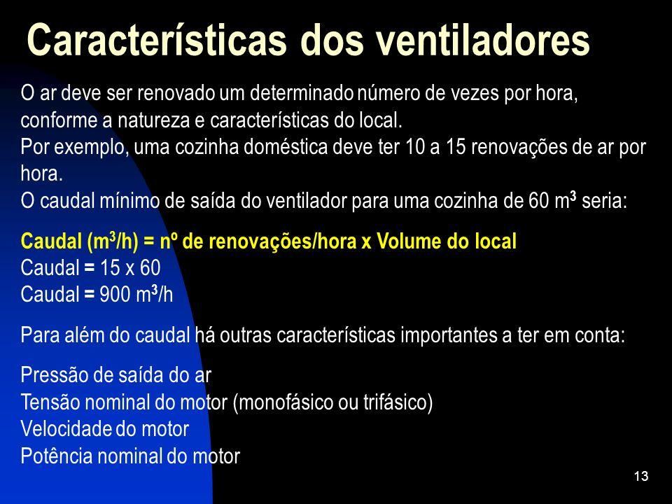 Características dos ventiladores
