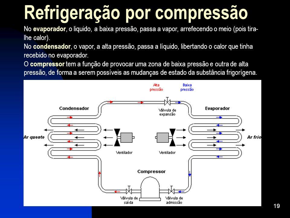 Refrigeração por compressão