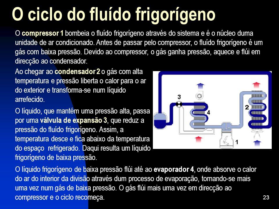 O ciclo do fluído frigorígeno