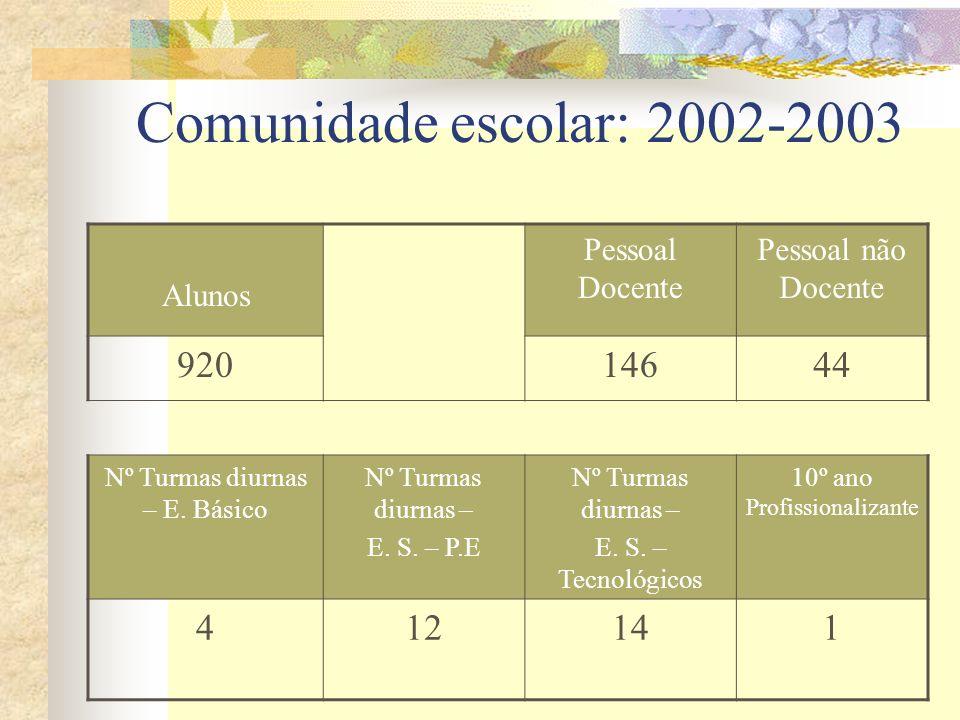 Comunidade escolar: 2002-2003 920 146 44 4 12 14 1 Alunos
