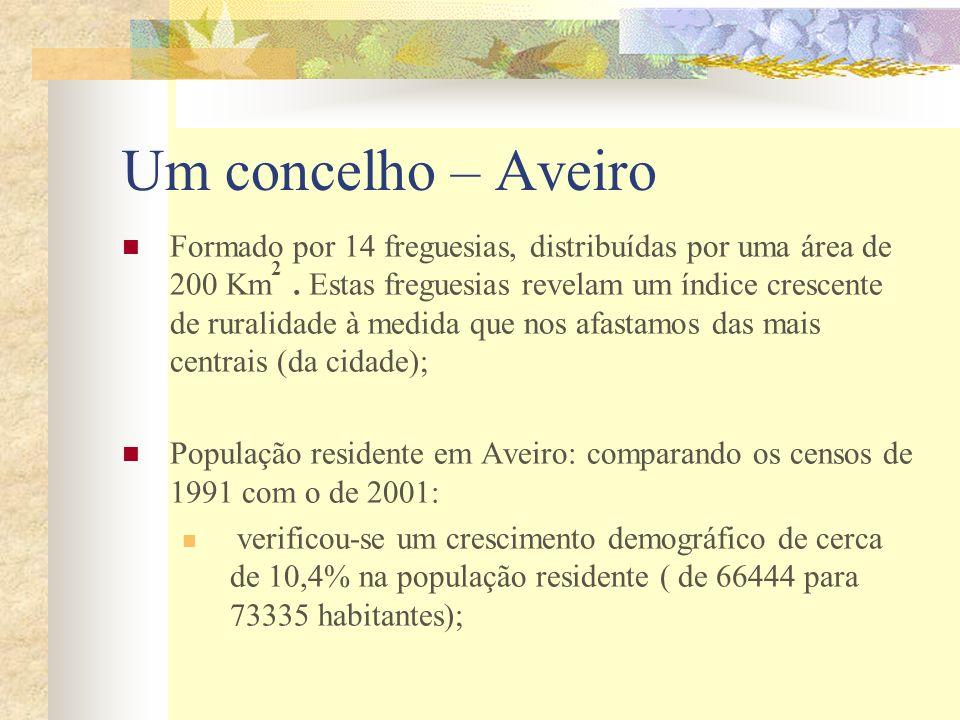 Um concelho – Aveiro