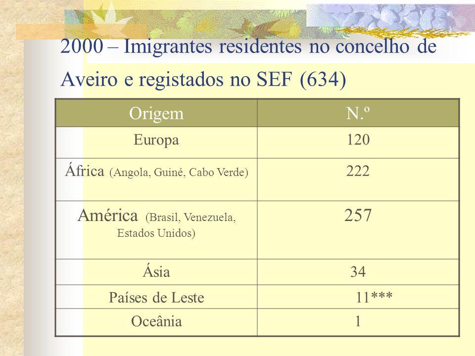 2000 – Imigrantes residentes no concelho de Aveiro e registados no SEF (634)