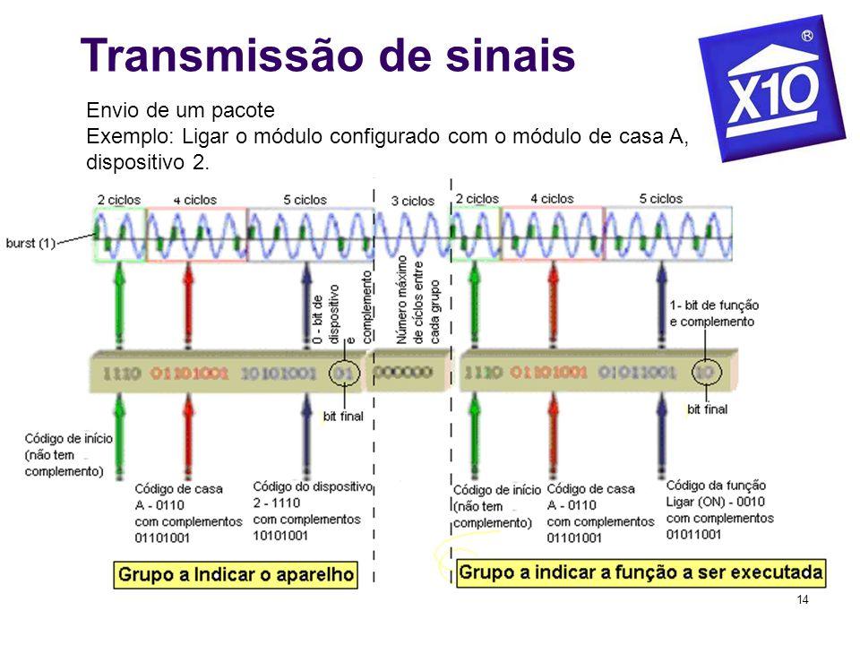 Transmissão de sinaisEnvio de um pacote Exemplo: Ligar o módulo configurado com o módulo de casa A, dispositivo 2.