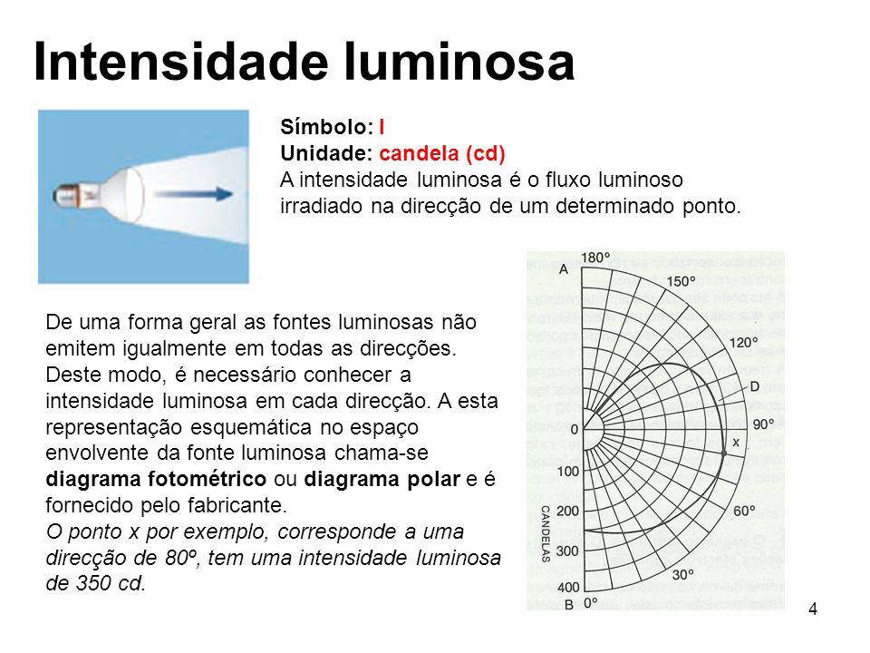 Intensidade luminosa Símbolo: I Unidade: candela (cd)
