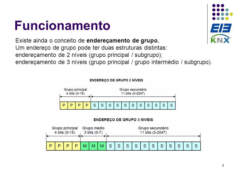 Funcionamento Existe ainda o conceito de endereçamento de grupo.