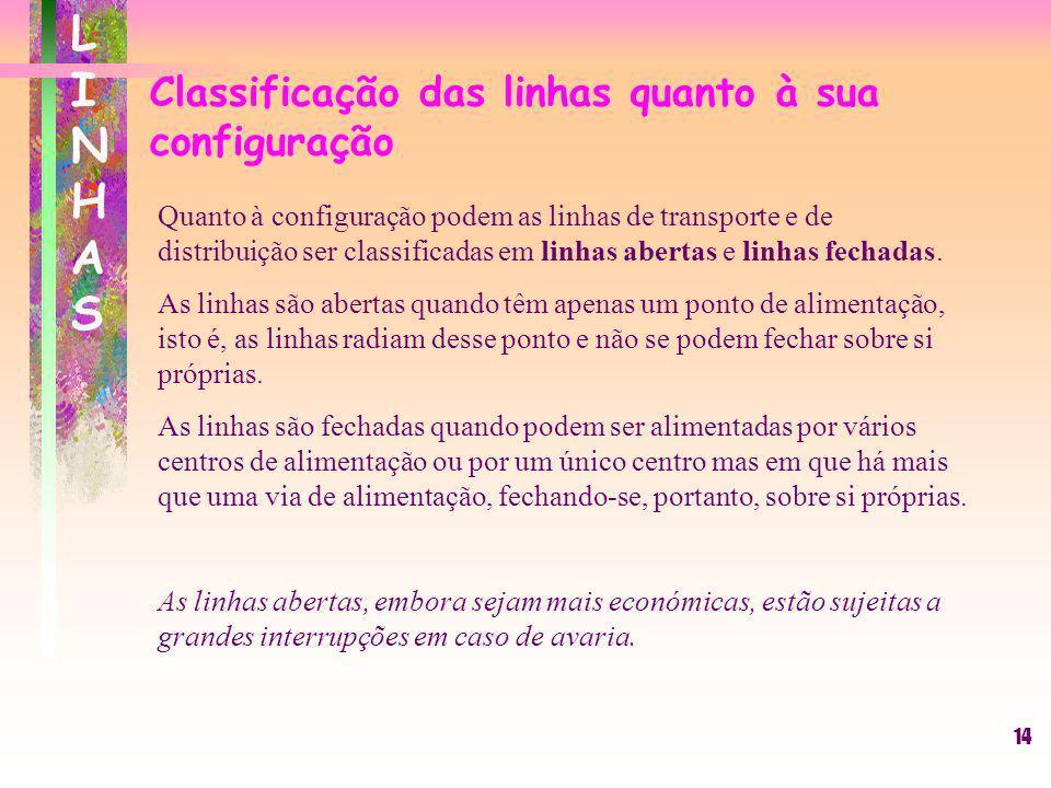 Classificação das linhas quanto à sua configuração