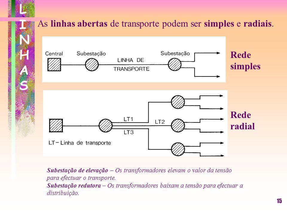 LINHAS As linhas abertas de transporte podem ser simples e radiais.