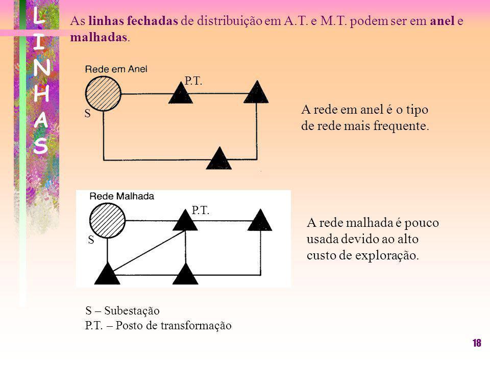 LINHAS As linhas fechadas de distribuição em A.T. e M.T. podem ser em anel e malhadas. S. P.T. A rede em anel é o tipo de rede mais frequente.
