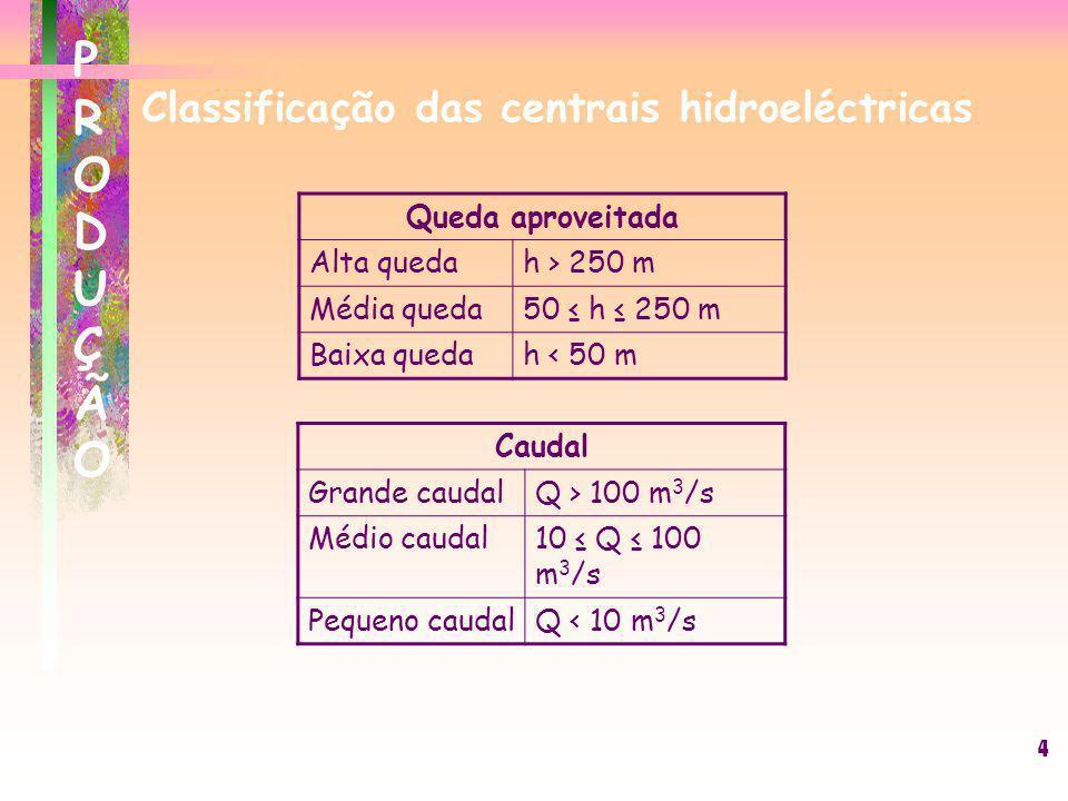 Classificação das centrais hidroeléctricas