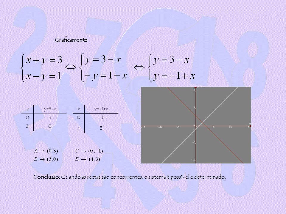 Graficamente x. y=3-x. 3. x. y=-1+x. -1.