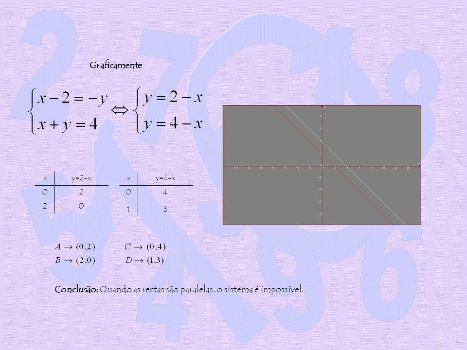 Conclusão: Quando as rectas são paralelas, o sistema é impossível.