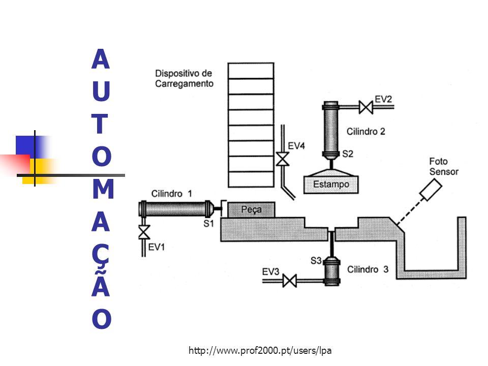 AUTOMAÇÃO http://www.prof2000.pt/users/lpa