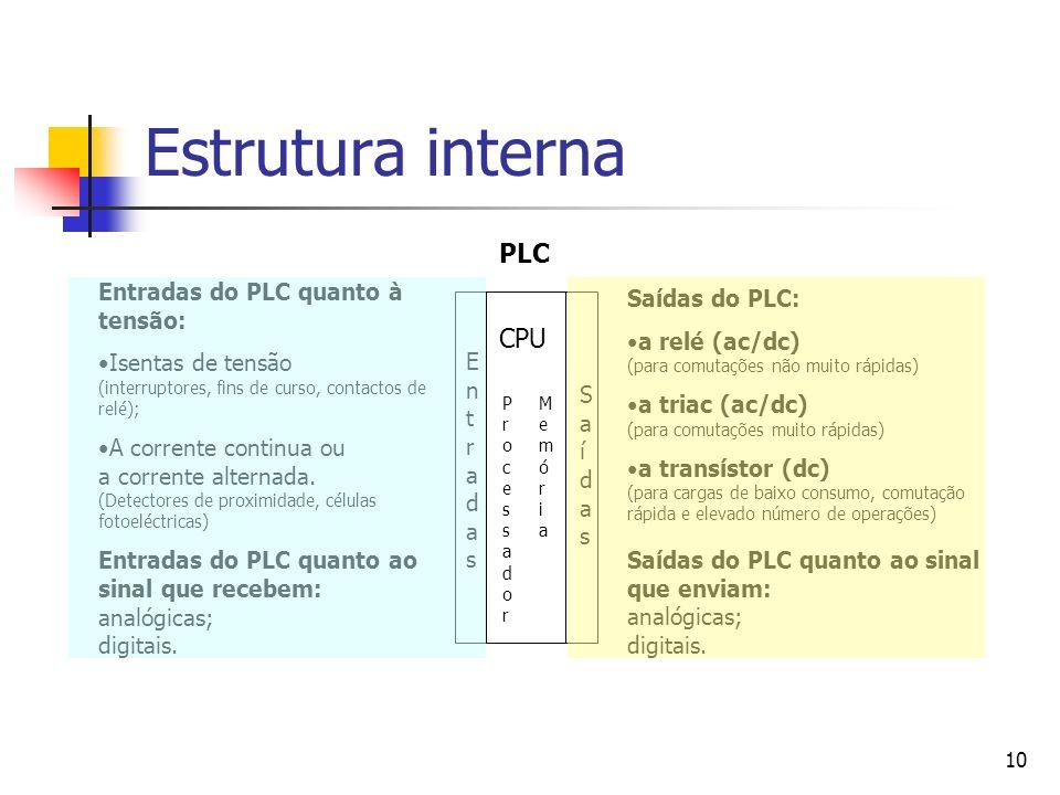 Estrutura interna PLC CPU Entradas do PLC quanto à tensão: