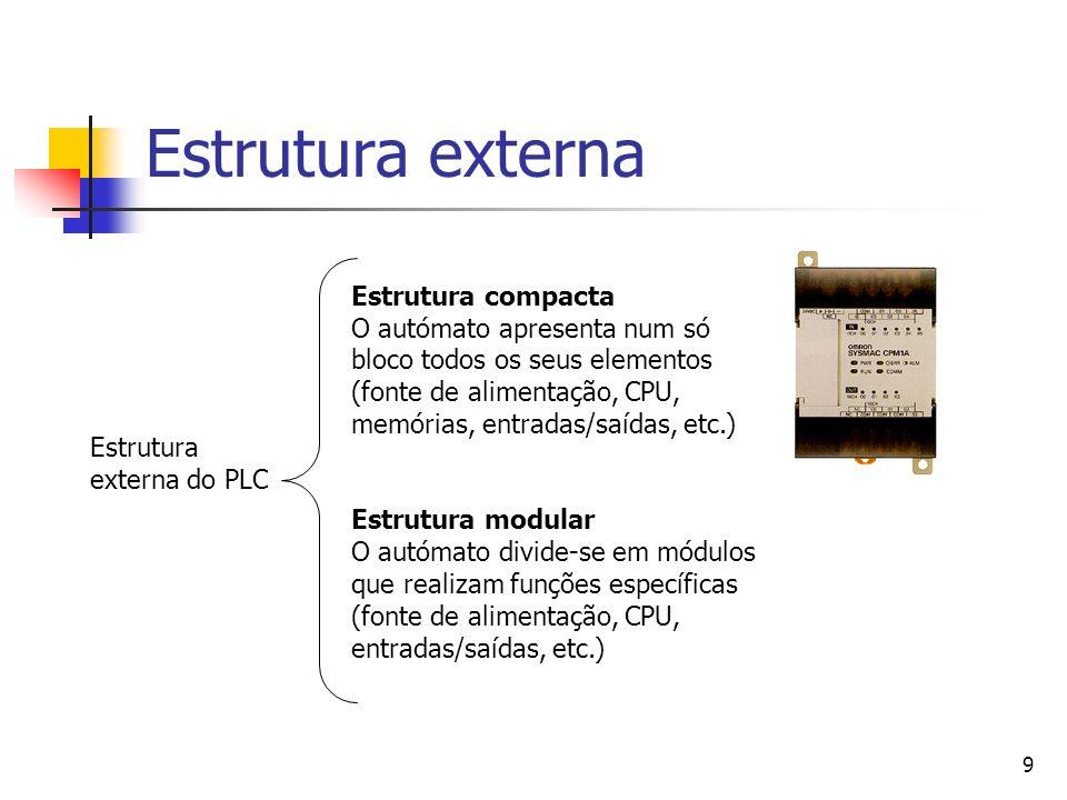Estrutura externa Estrutura externa do PLC.