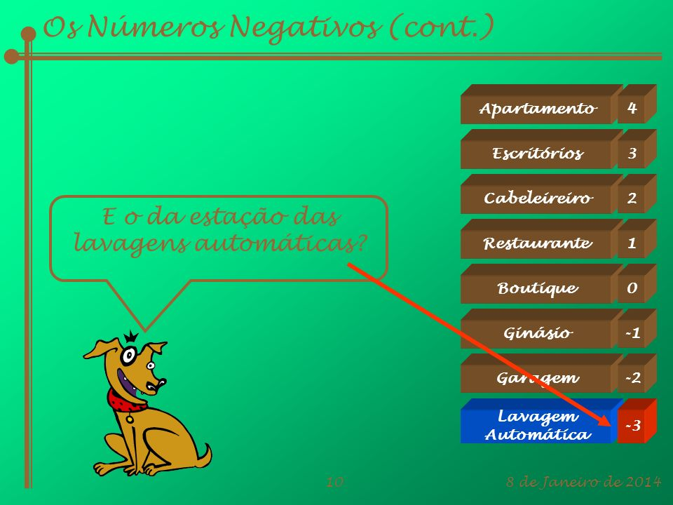 Os Números Negativos (cont.)