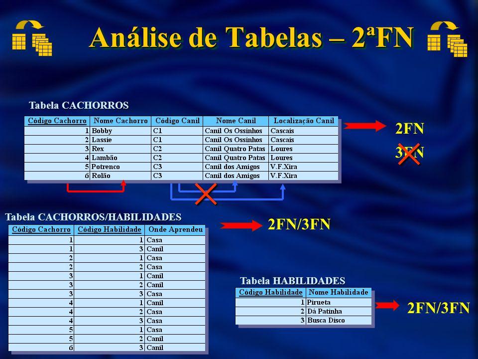 Análise de Tabelas – 2ªFN