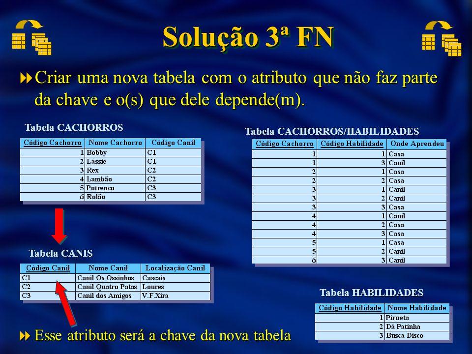 Solução 3ª FN Criar uma nova tabela com o atributo que não faz parte da chave e o(s) que dele depende(m).
