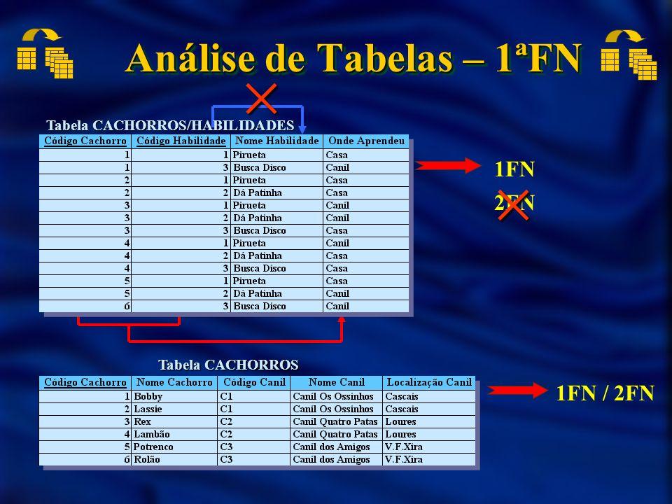 Análise de Tabelas – 1ªFN