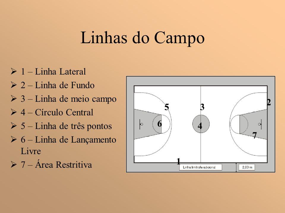 Linhas do Campo 1 – Linha Lateral 2 – Linha de Fundo