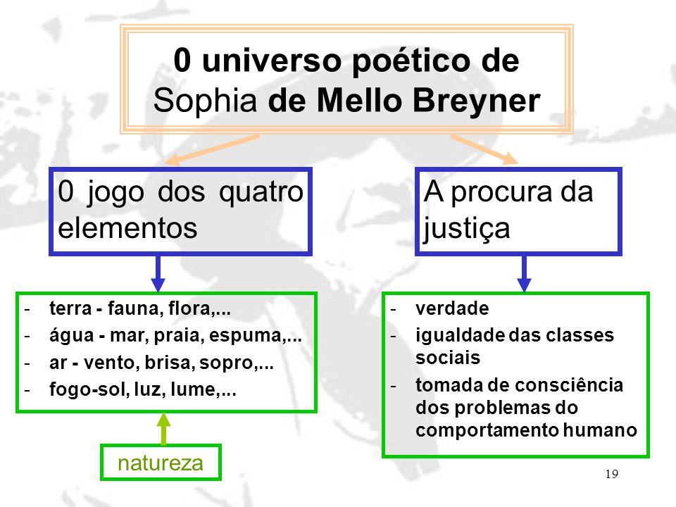 0 universo poético de Sophia de Mello Breyner