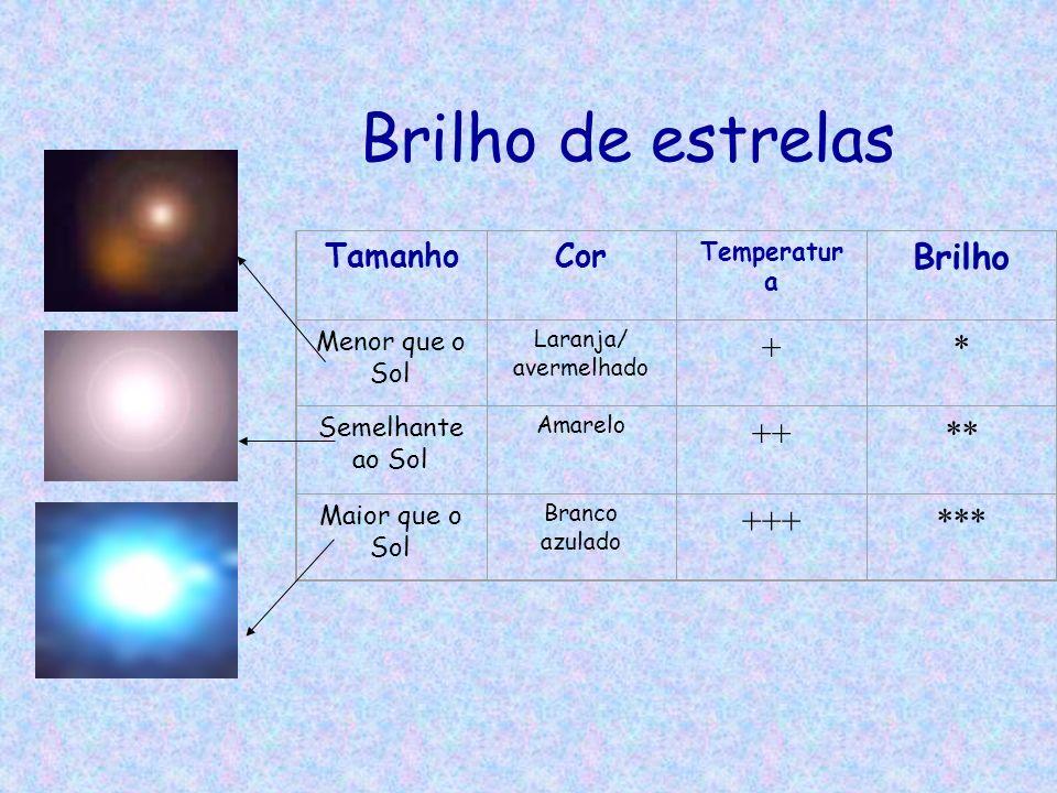 Brilho de estrelas Brilho + * ++ ** +++ *** Tamanho Cor