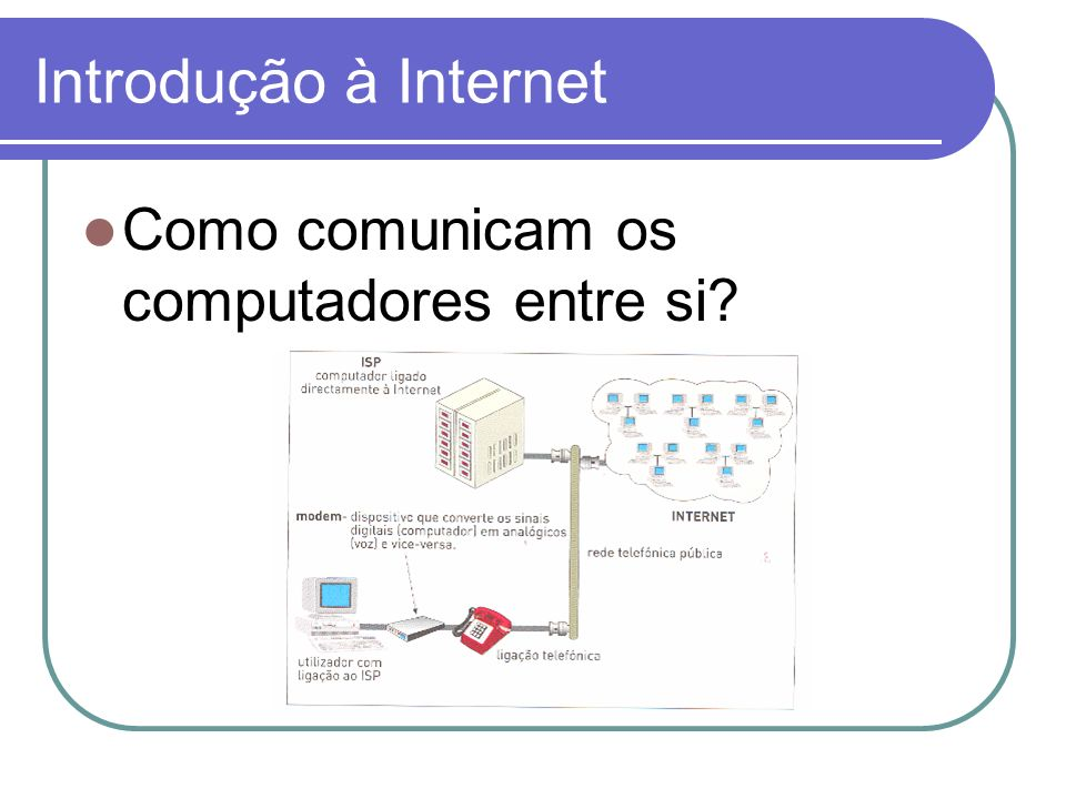 Introdução à Internet Como comunicam os computadores entre si