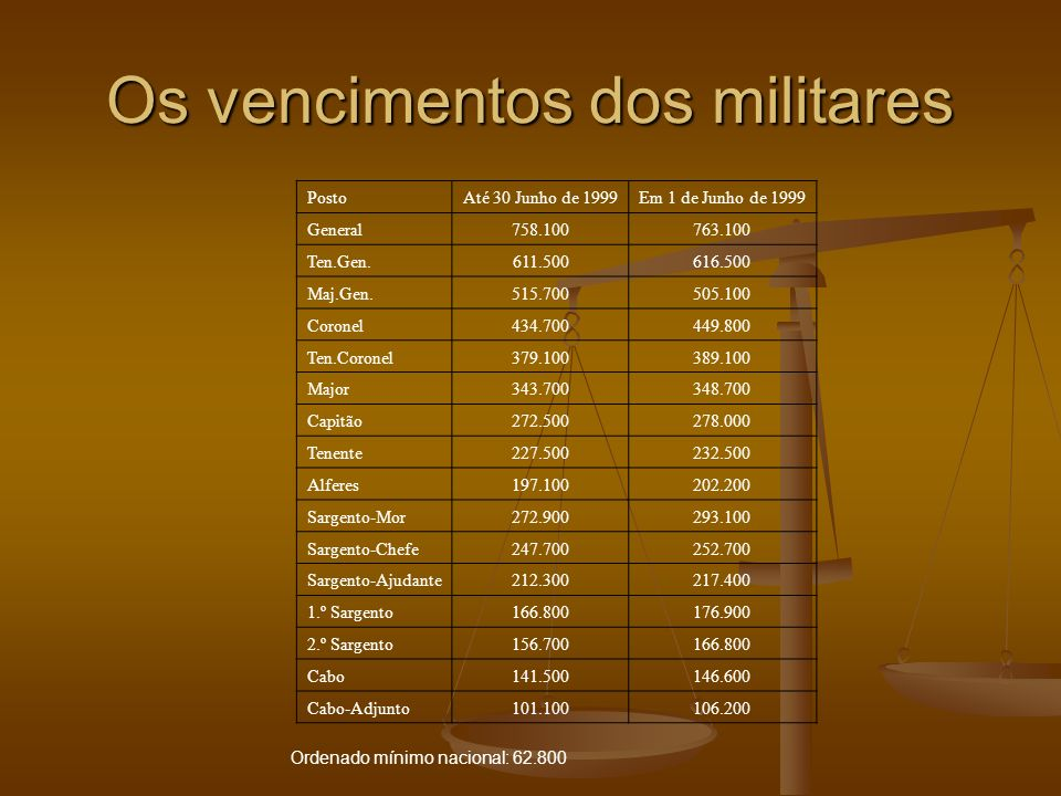 Os vencimentos dos militares