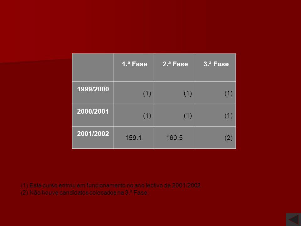 1.ª Fase 2.ª Fase 3.ª Fase 1999/2000 (1) 2000/2001 2001/2002 159.1
