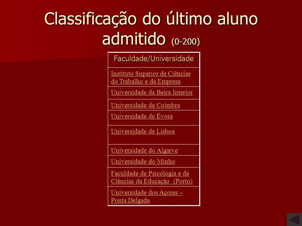 Classificação do último aluno admitido (0-200)