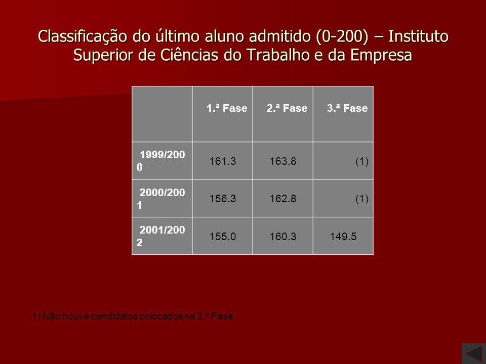 Classificação do último aluno admitido (0-200) – Instituto Superior de Ciências do Trabalho e da Empresa
