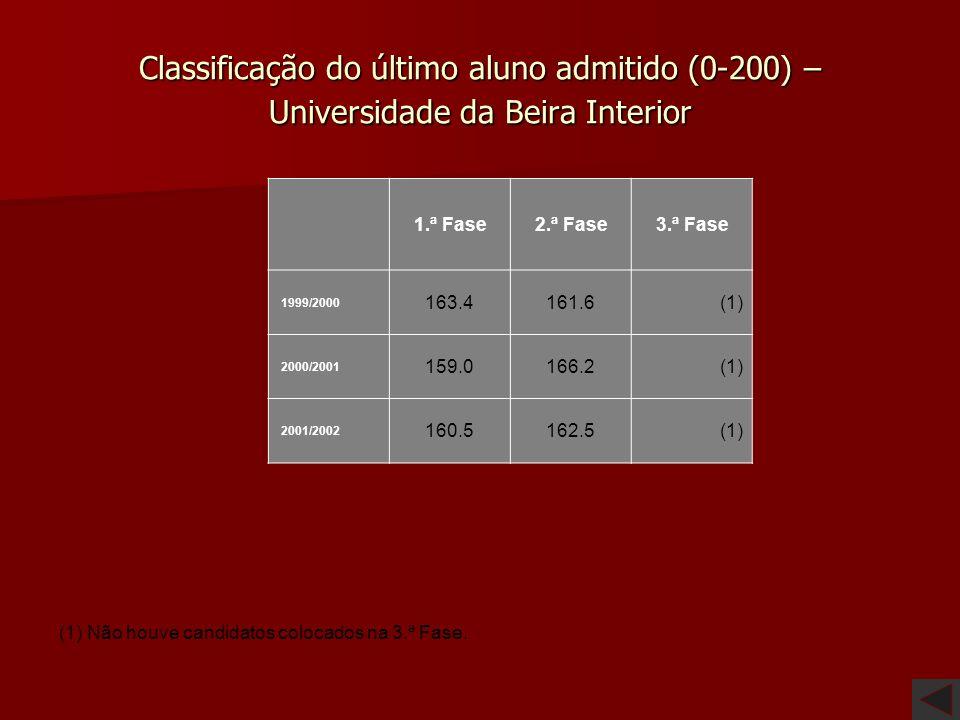 Classificação do último aluno admitido (0-200) – Universidade da Beira Interior