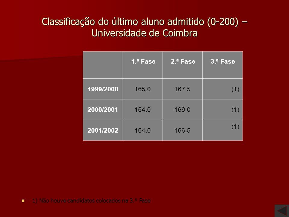 Classificação do último aluno admitido (0-200) – Universidade de Coimbra