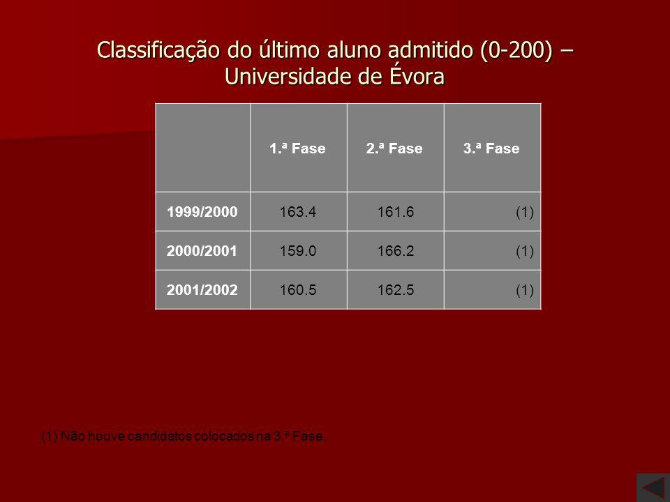Classificação do último aluno admitido (0-200) – Universidade de Évora