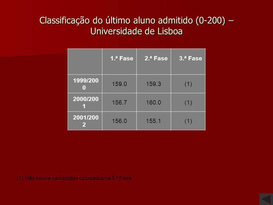Classificação do último aluno admitido (0-200) – Universidade de Lisboa