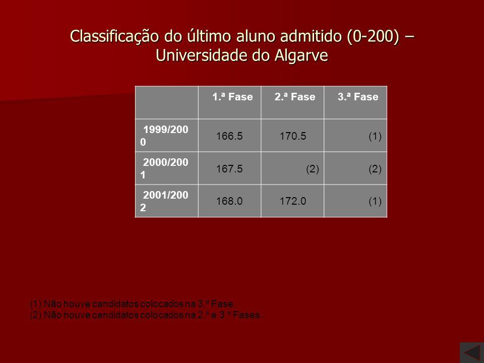 Classificação do último aluno admitido (0-200) – Universidade do Algarve
