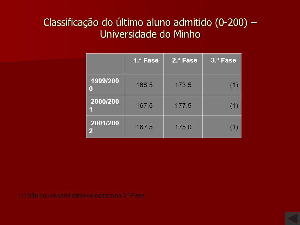 Classificação do último aluno admitido (0-200) – Universidade do Minho