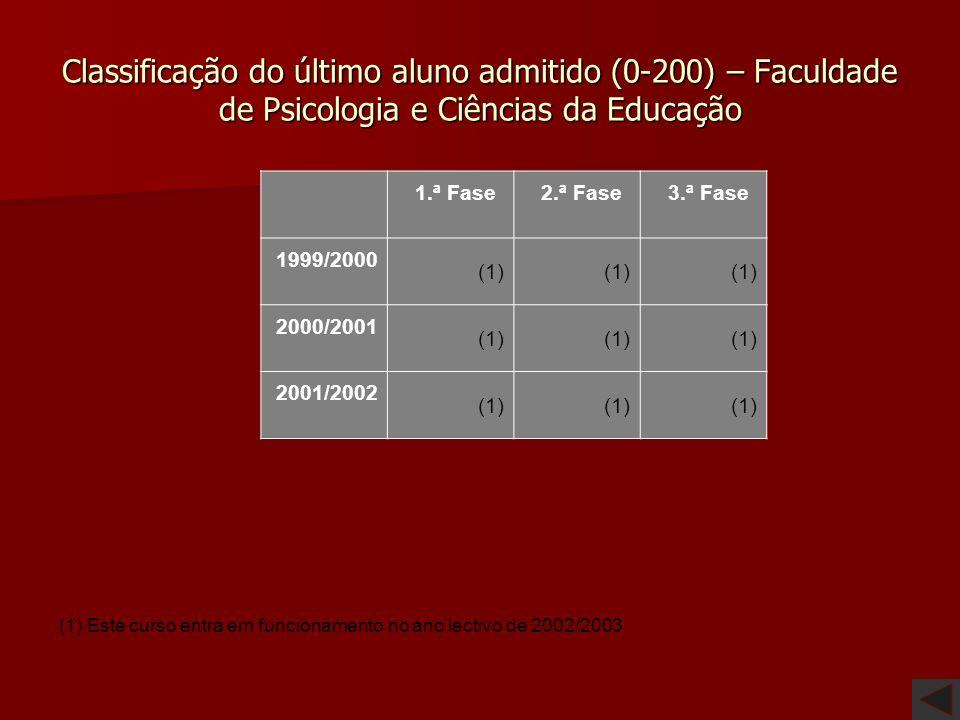 Classificação do último aluno admitido (0-200) – Faculdade de Psicologia e Ciências da Educação