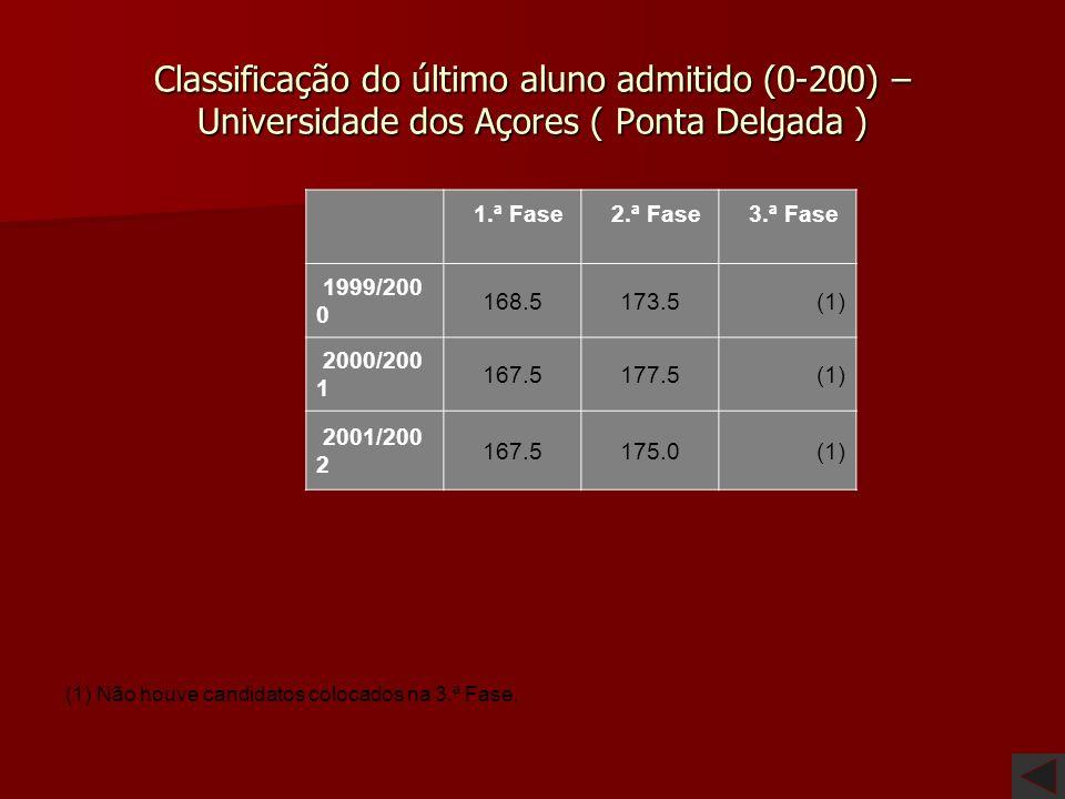 Classificação do último aluno admitido (0-200) – Universidade dos Açores ( Ponta Delgada )