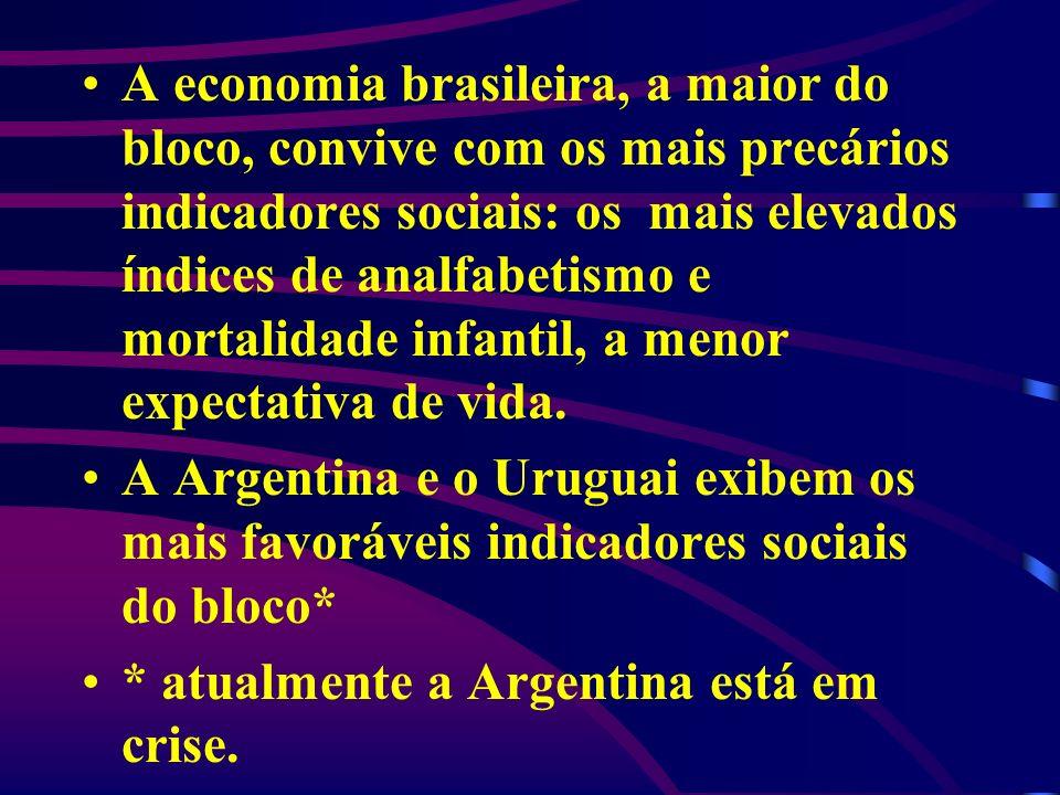 A economia brasileira, a maior do bloco, convive com os mais precários indicadores sociais: os mais elevados índices de analfabetismo e mortalidade infantil, a menor expectativa de vida.